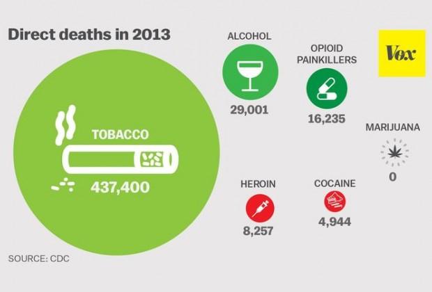 La guerra contra las drogas, su fracaso Estados Unidos